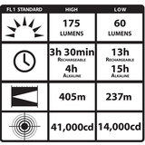 Streamlight Survivor Low Profile