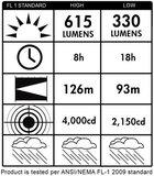 Streamlight E-Flood LiteBox