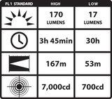Streamlight PolyTac 90 Led